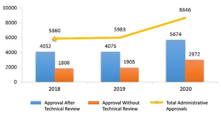 Fig. 1 Number of Administrative Approvals from 2018 to 2020