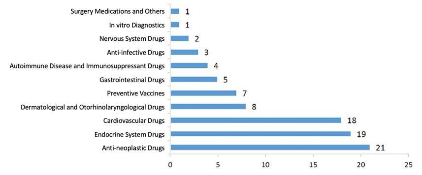 Biologics-NDA-Approvals-2020
