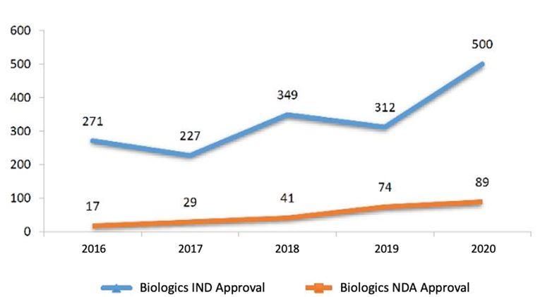 IND-NDA-Approvals-2016 - 2020