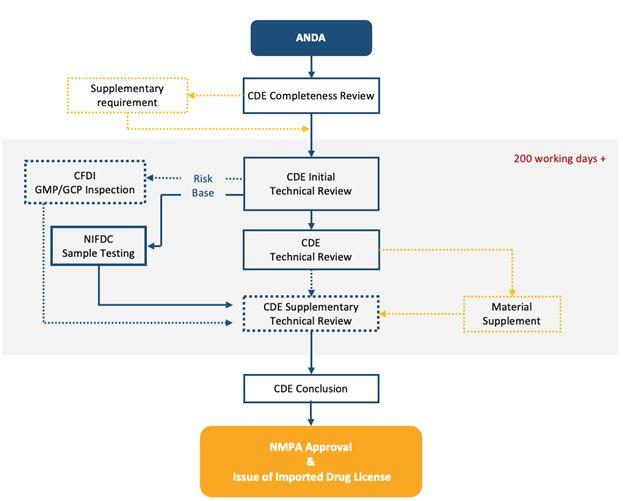 NMPA Workflow Diagram