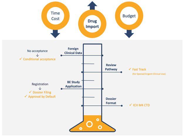 REgulatory Reform Diagram