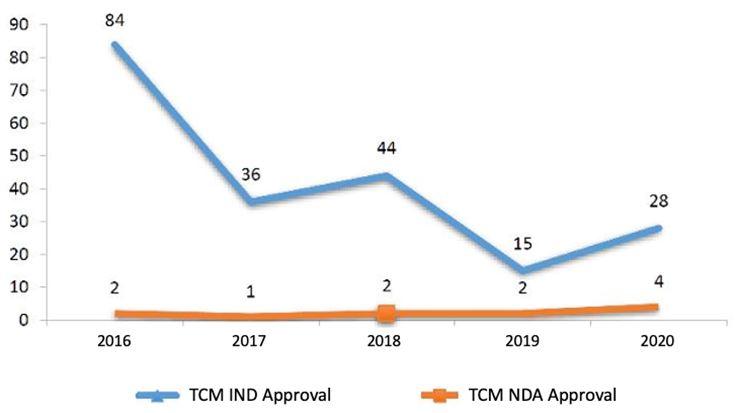TCM-IND-NDA-Approvals-2016 - 2020