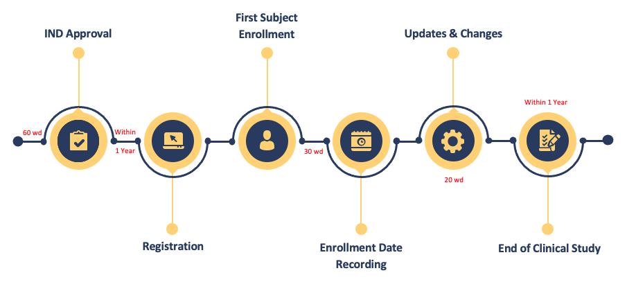 Fig.2 Timeline of Drug Clinical Trials Registration