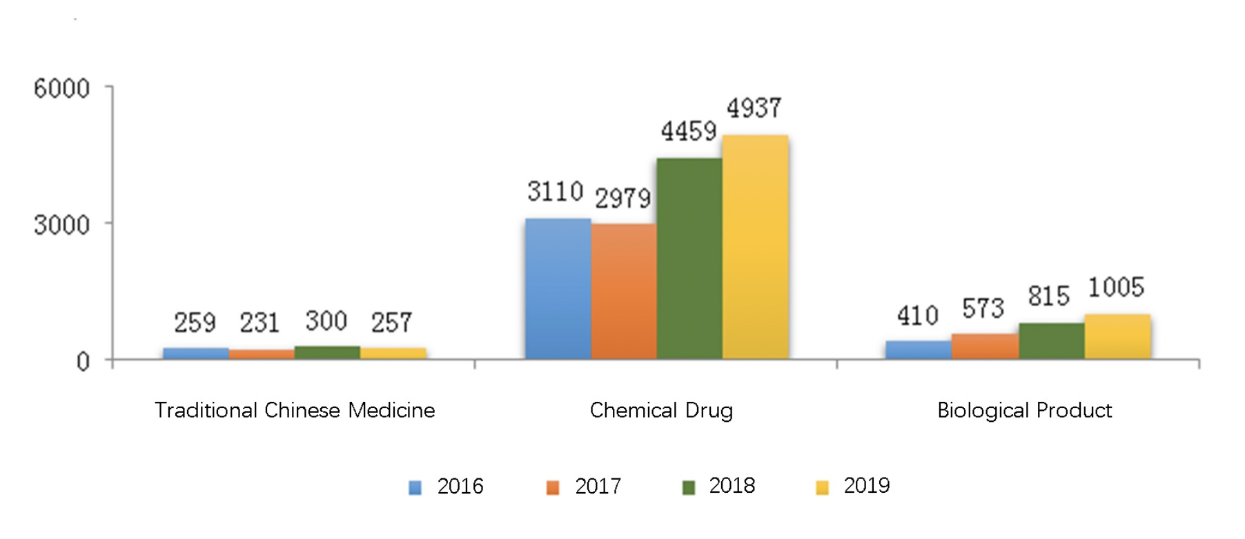 Fig. 2 Number of Drug Registrations Approved through Technical Review from 2016 to 2019