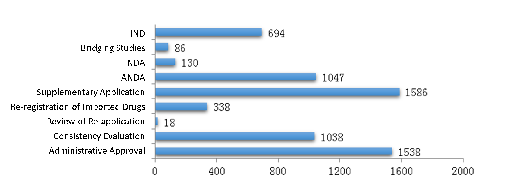 Fig. 3 Number of Chemical Drug Registrations Approved for All Application Types in 2019