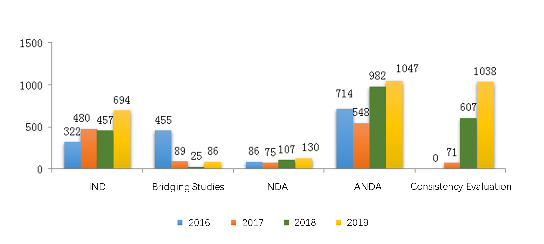 Fig. 4 Number of Chemical Drug Registrations Approved from 2016 to 2019 for New Drugs and Generics