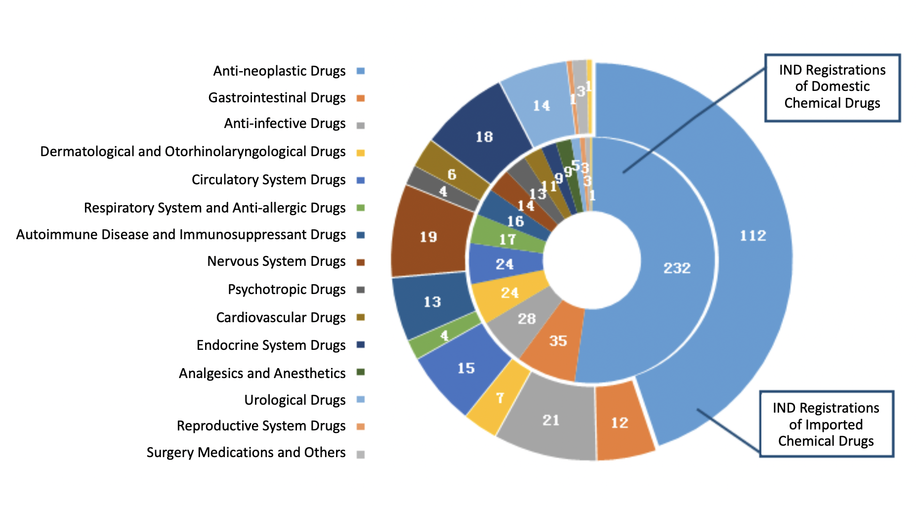 Fig. 5 Number of IND Registrations for Different Indications of Chemical Drugs in 2019