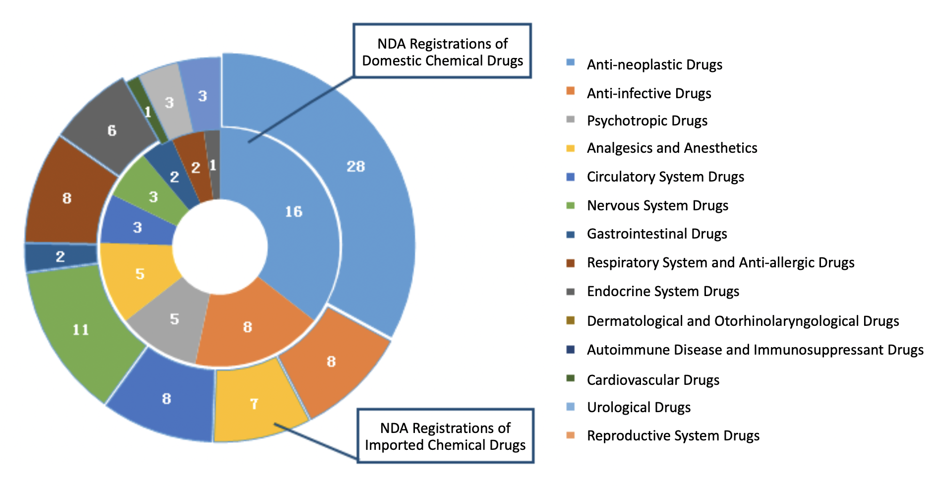 Fig. 6 Number of NDA Registrations for Different Indications of Chemical Drugs in 2019