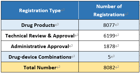Table 1. Number of Drug Registrations Approved in 2019 by CDE