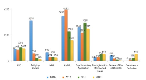Fig. 1 Number of Applications of Each Application Type from 2016 to 2019