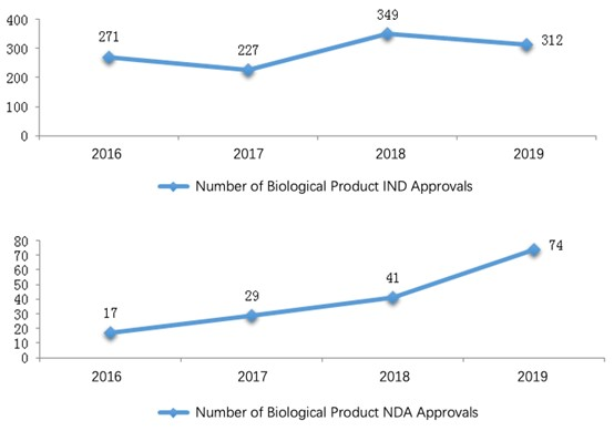 Fig. 10 Number of Biological Product INDNDA Approvals from 2016 to 2019