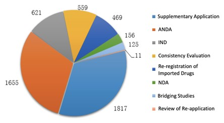 Fig. 2 Number of Applications of Each Application Type for Chemical Drugs