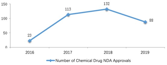 Fig. 3 Number of Chemical Drug NDAs Approved from 2016 to 2019
