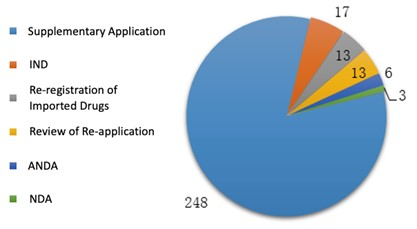 Fig. 6 Number of Applications of Each Application Type for Traditional Chinese Medicines
