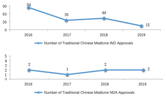 Fig. 7 Number of Traditional Chinese Medicine INDNDA Approvals from 2016 to 2019