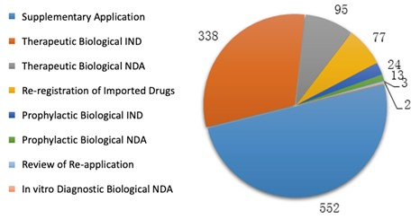 Fig. 9 Number of Applications of Each Application Type for Biological Products