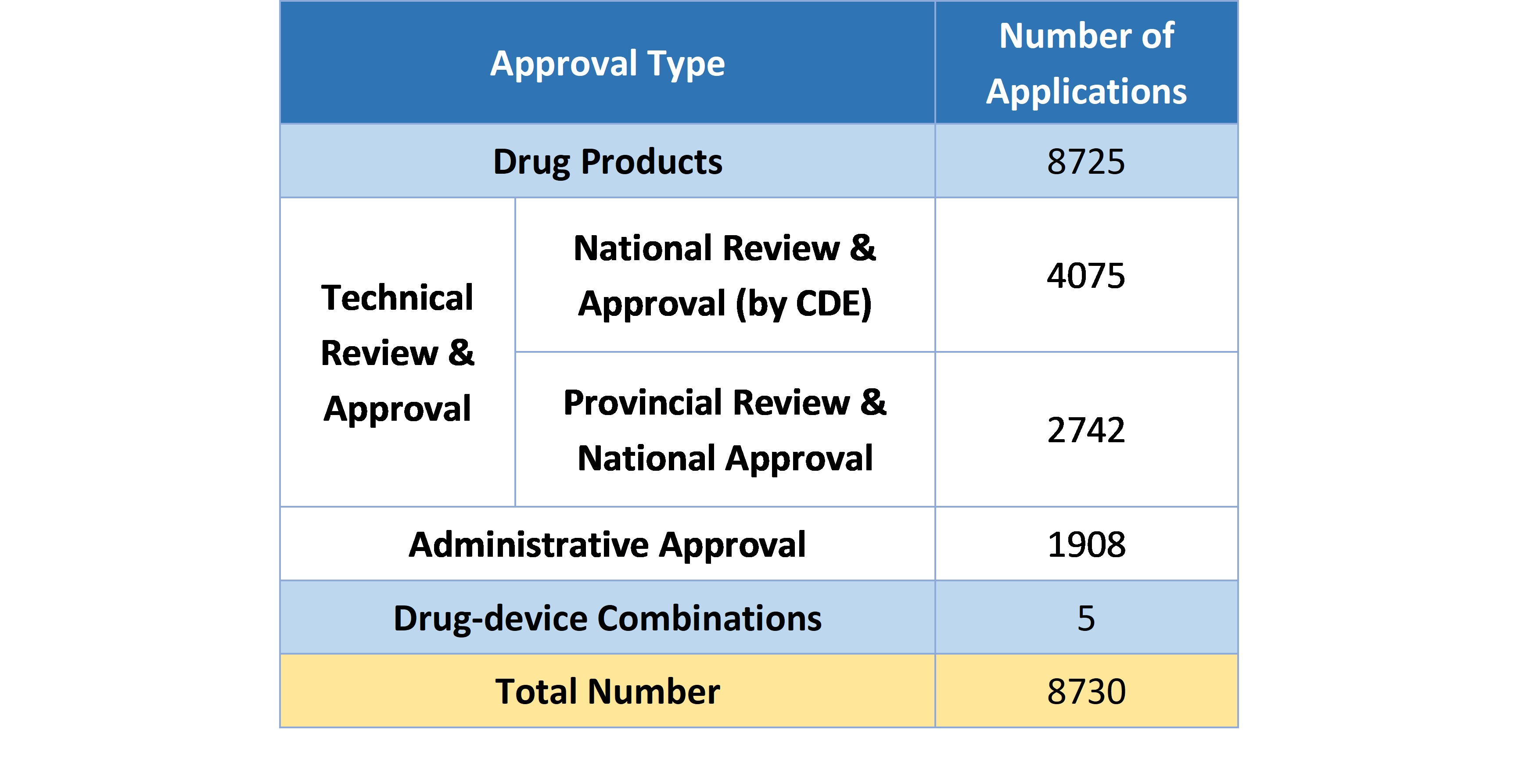 Table 1. Number of Applications Being Reviewed and Approved in 2019