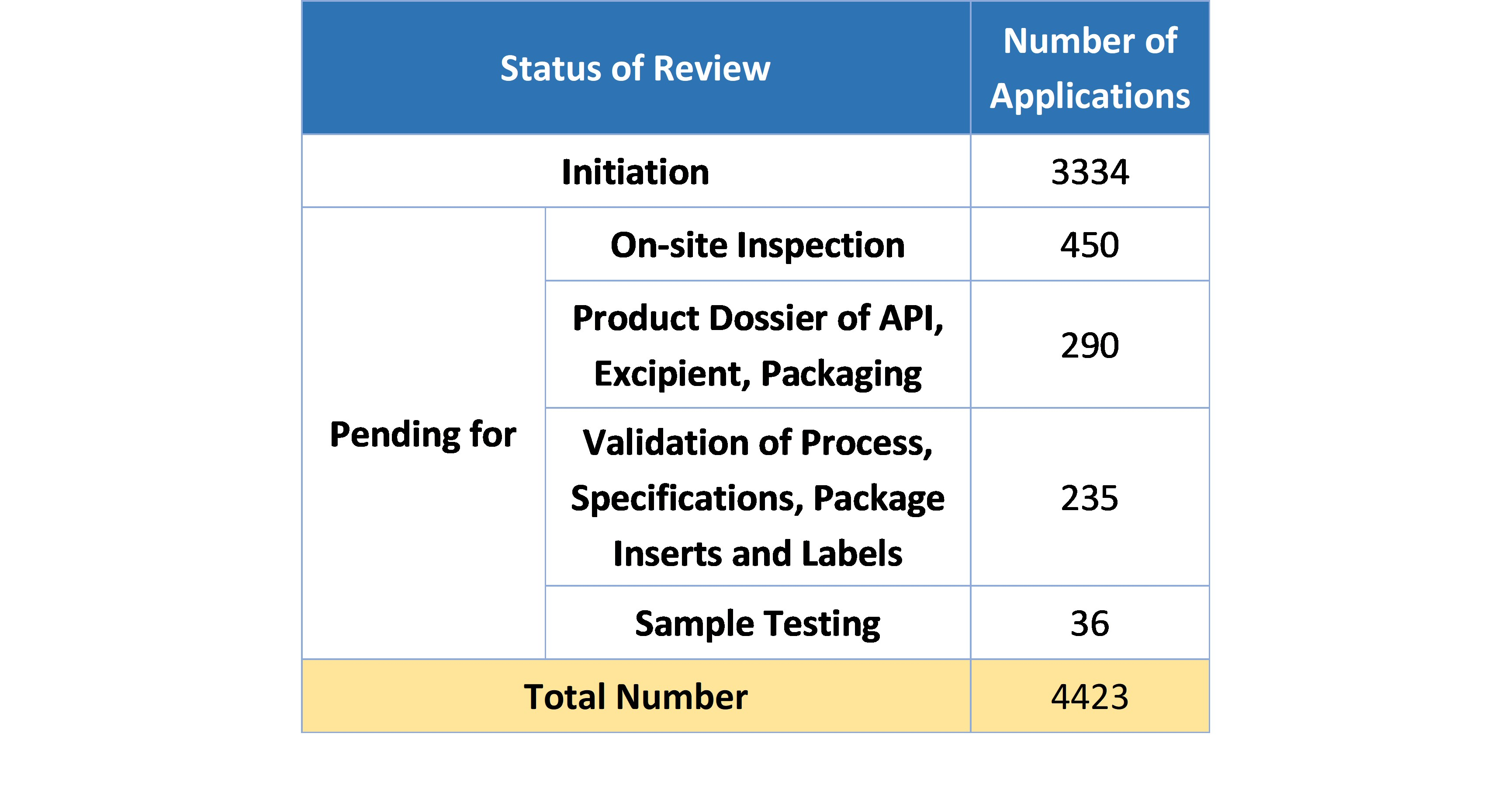 Table 2. Number of Applications under or Pending for Review and Approval in 2019