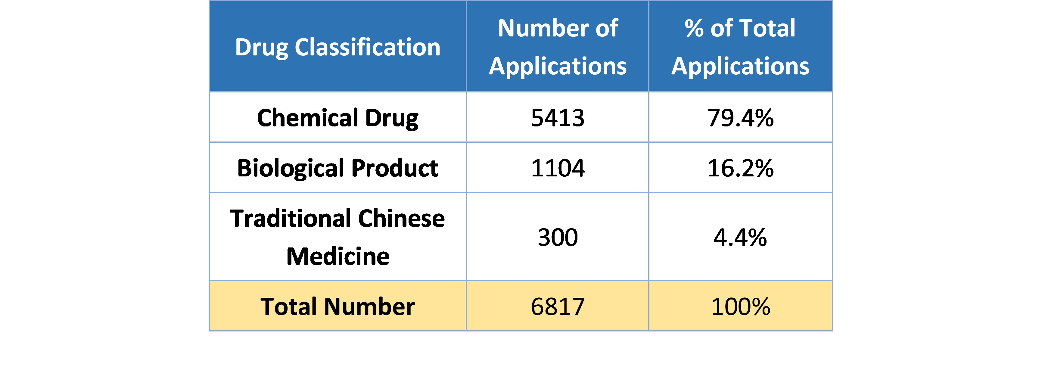 Table 3. Number of Applications with Completed Technical Review of 2019