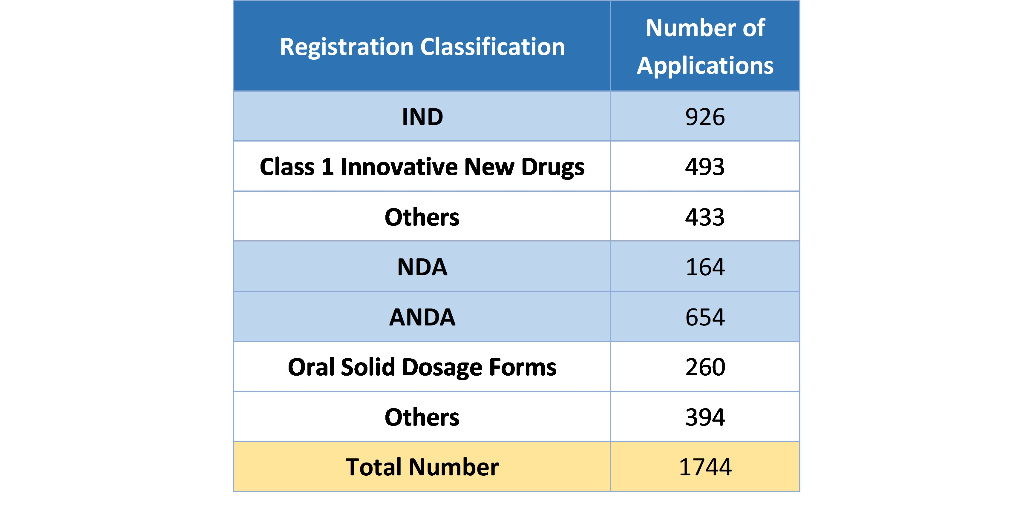 Table 4. Number of Applications Approved under Each Chemical Drug Registration Classification