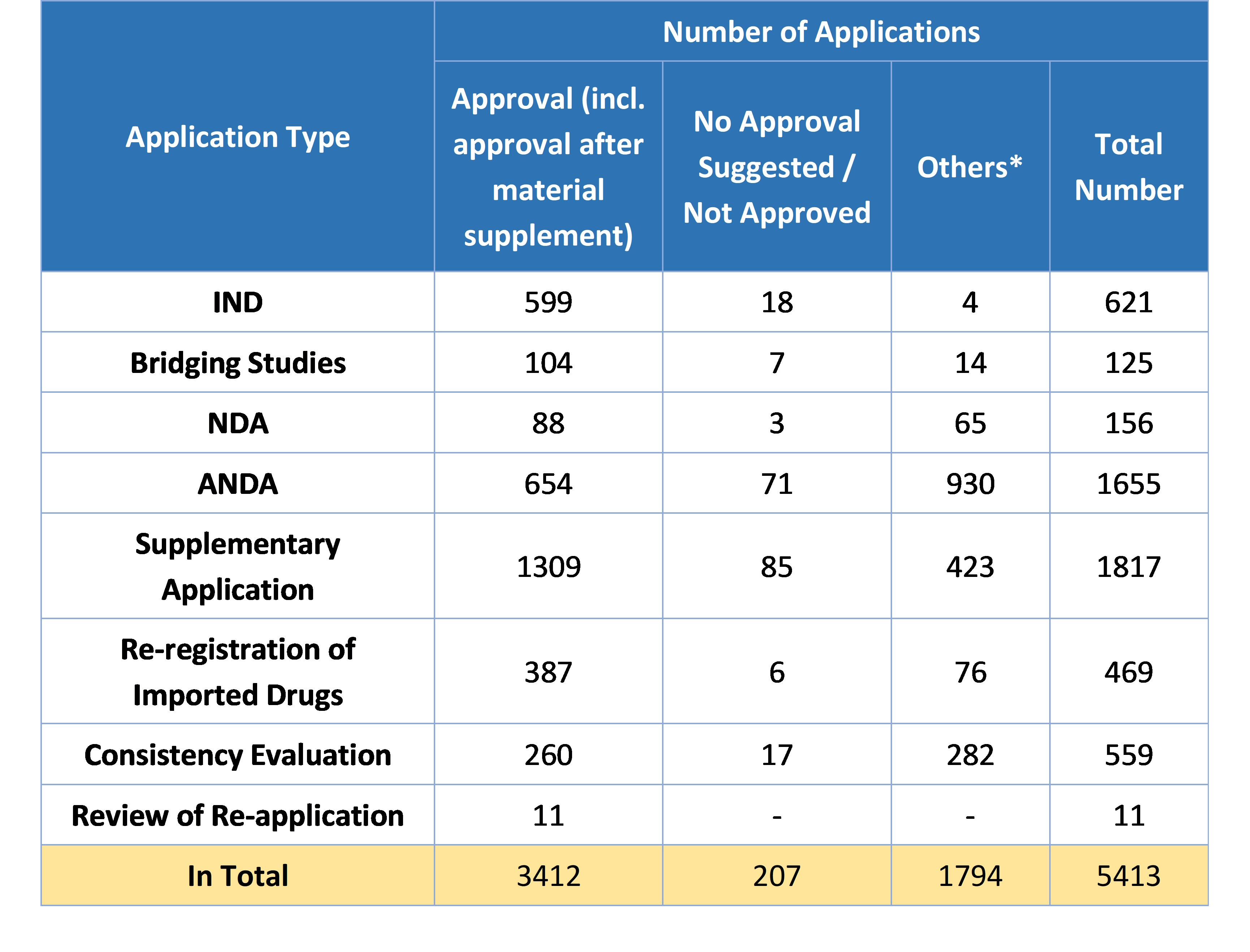 Table 5. Overview of Approvals for Chemical Drug Registrations in 2019