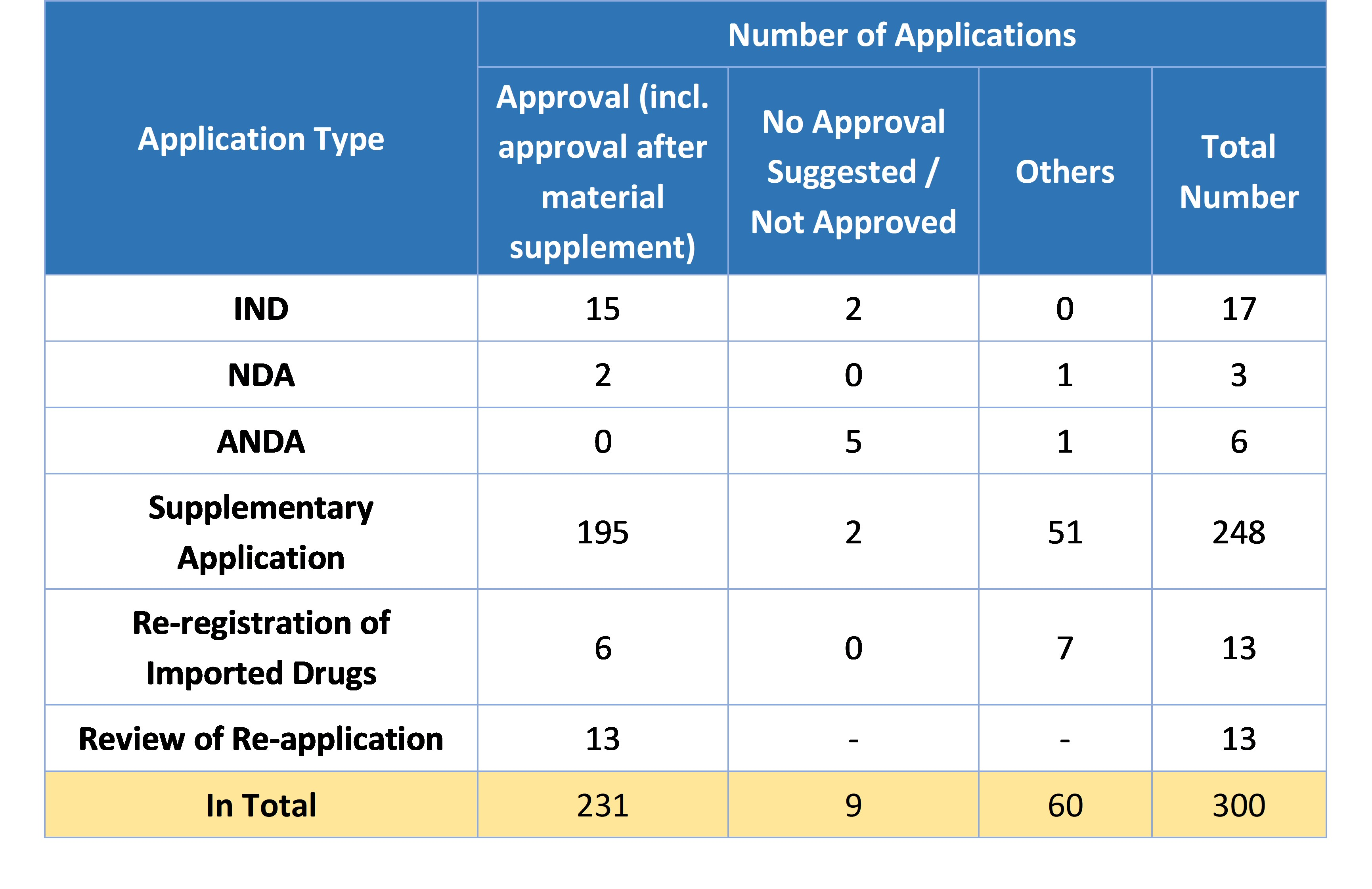Table 6. Overview of Approvals for Traditional Chinese Medicine Registrations in 2019
