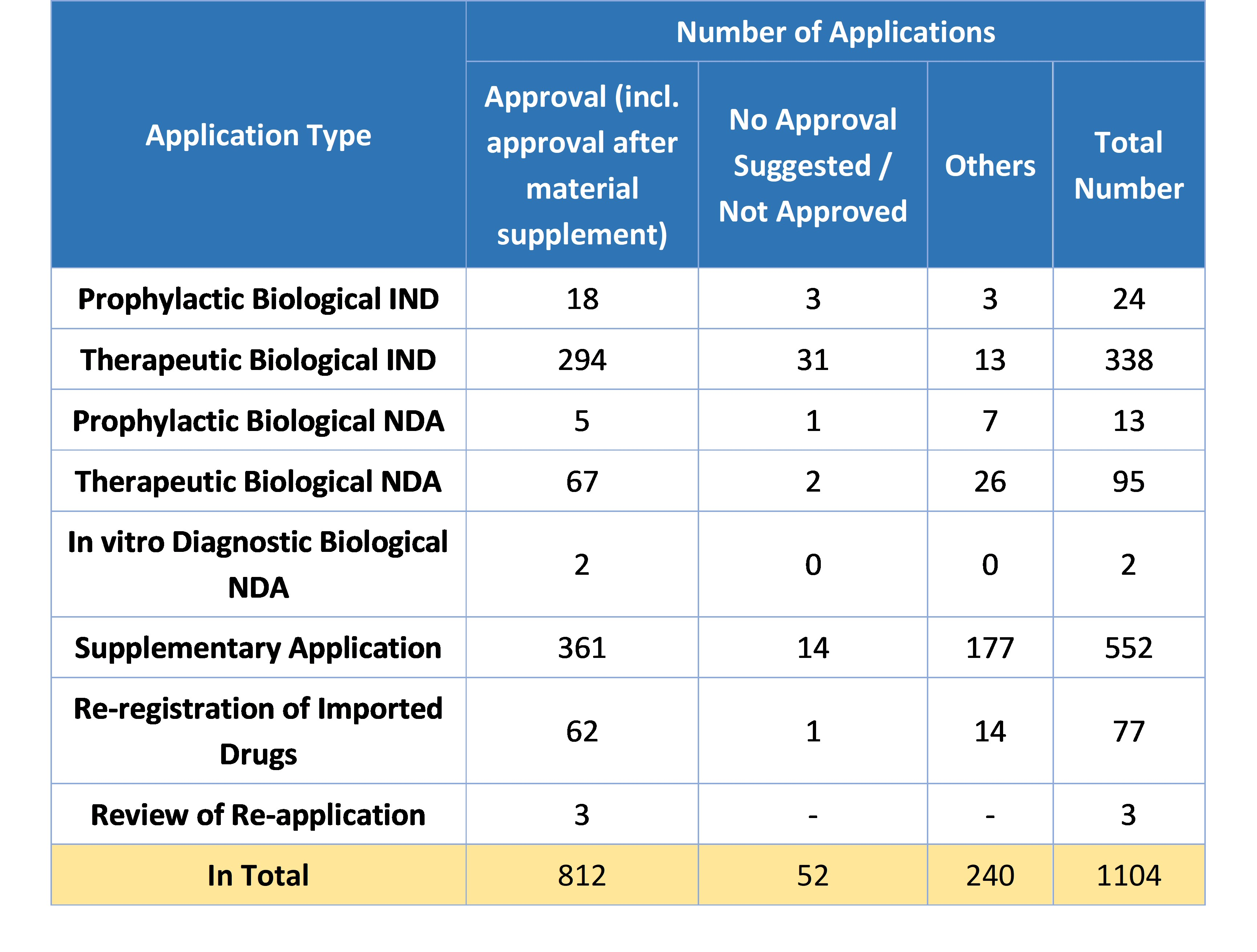 Table 7. Overview of Approvals for Biological Product Registrations in 2019