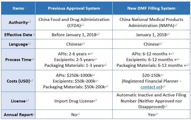 Comparison between the previous approval system and the new DMF filing system