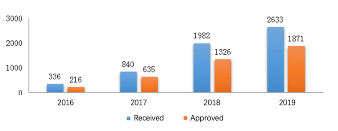 Fig. 1 Number of Applications for CDE Meetings from 2016 to 2019