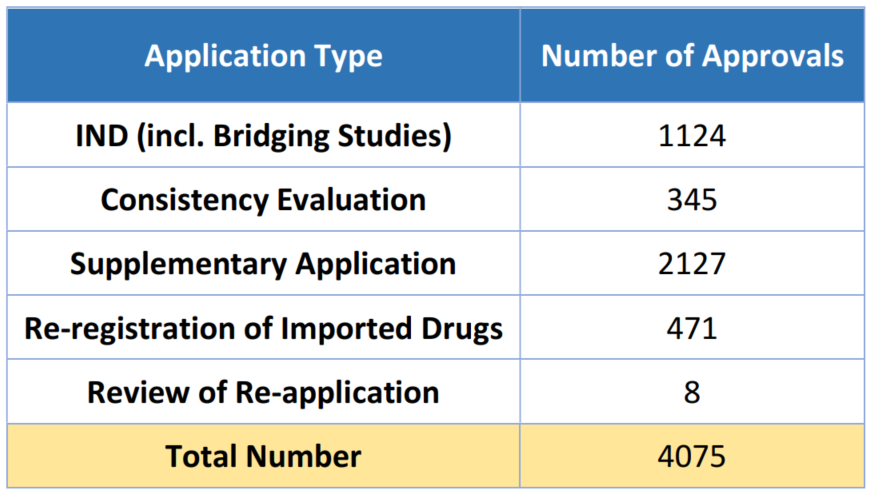 Table 1. Number of Administrative Approvals for Each Application Type in 2019