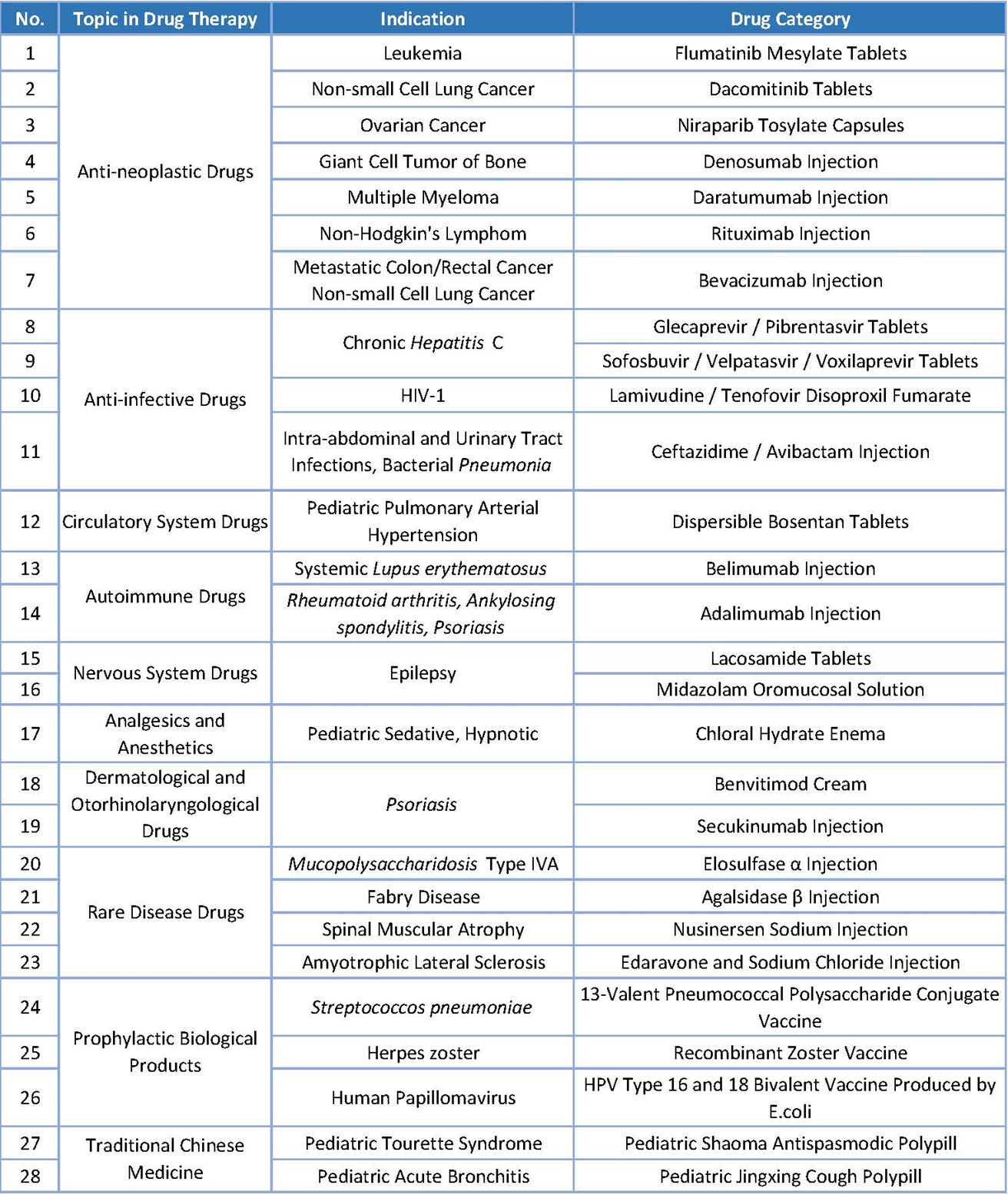 Table 1. Overview of 2019 New Drug Approvals for Hot Topics in Drug Therapy