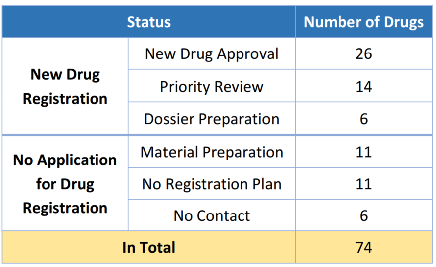 Table 2. Drug Registration Status 2019 of Imported New Drugs of Urgent Clinical Need