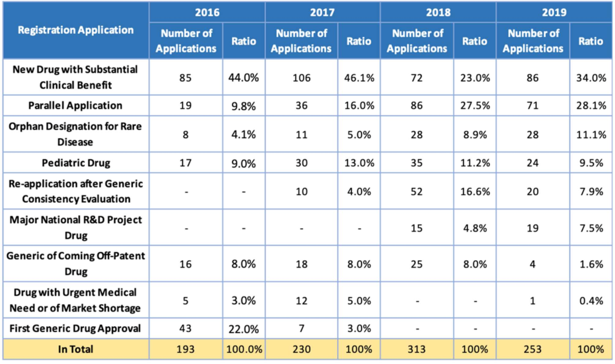 Table 2. Number of Applications Accepted for Priority Review from 2016 to 2019