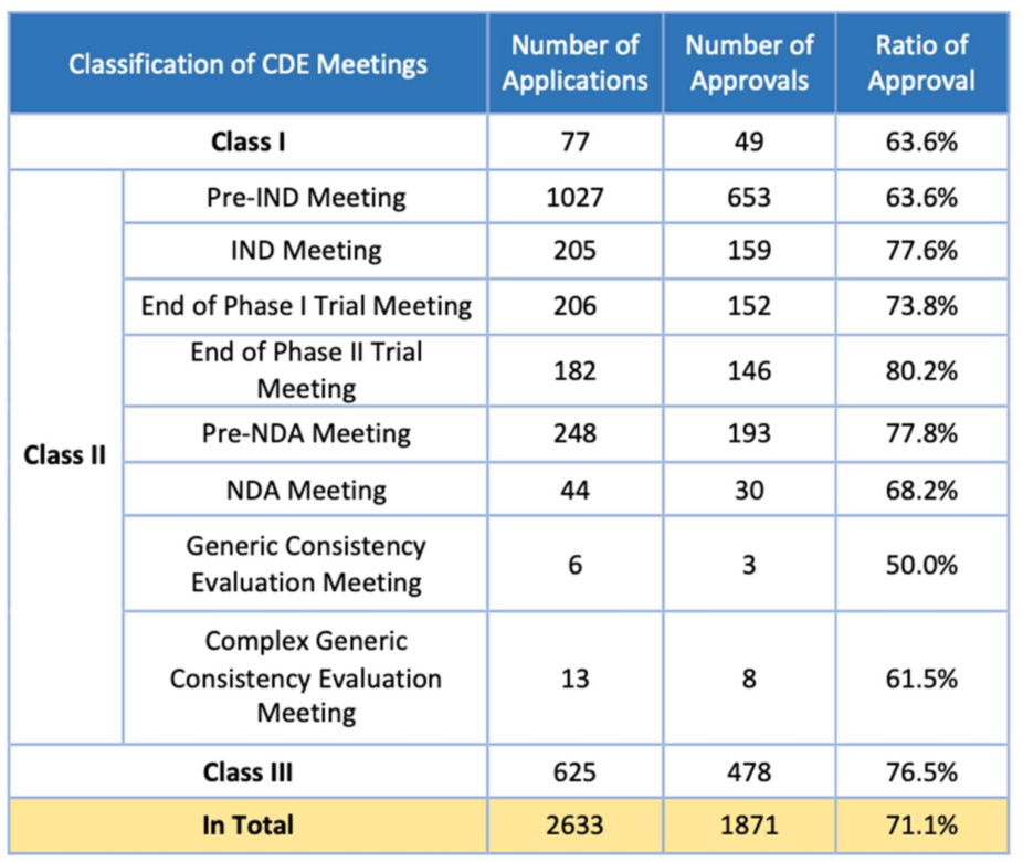 Table 4. Overview of CDE Meeting Applications Approved in 2019