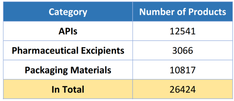 Table 4. Overview of Platform for API, Excipient and Packaging Material Filing