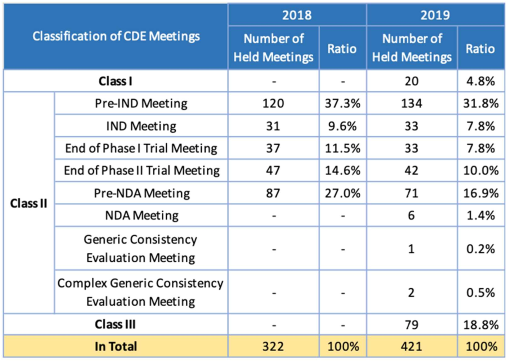 Table 5. Number of CDE Meetings Being Held from 2018 to 2019