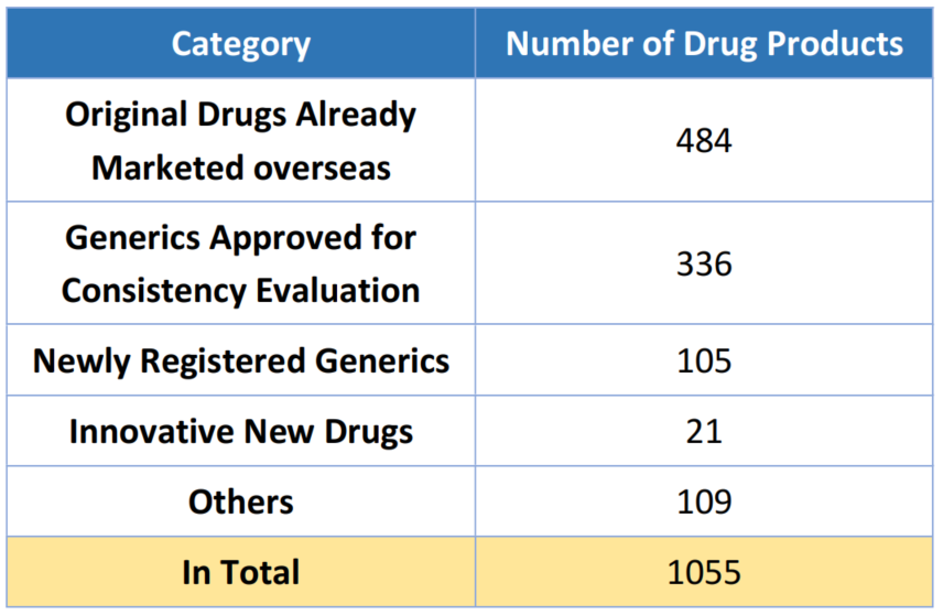 Table 5. Overview of the Publication of Approved Drug Products in China