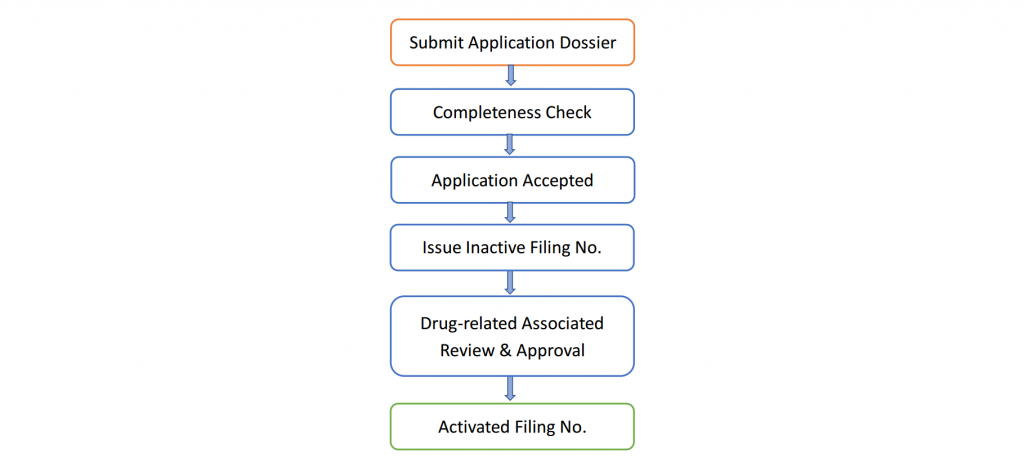 Fig. 1 Workflow of DMF Filing in China (APIs, Excipients, Packaging Materials)
