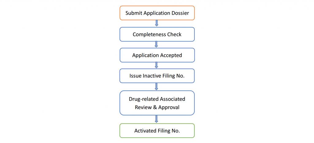 Diagram showing Drug Master File (DMF) Filing workflow in China