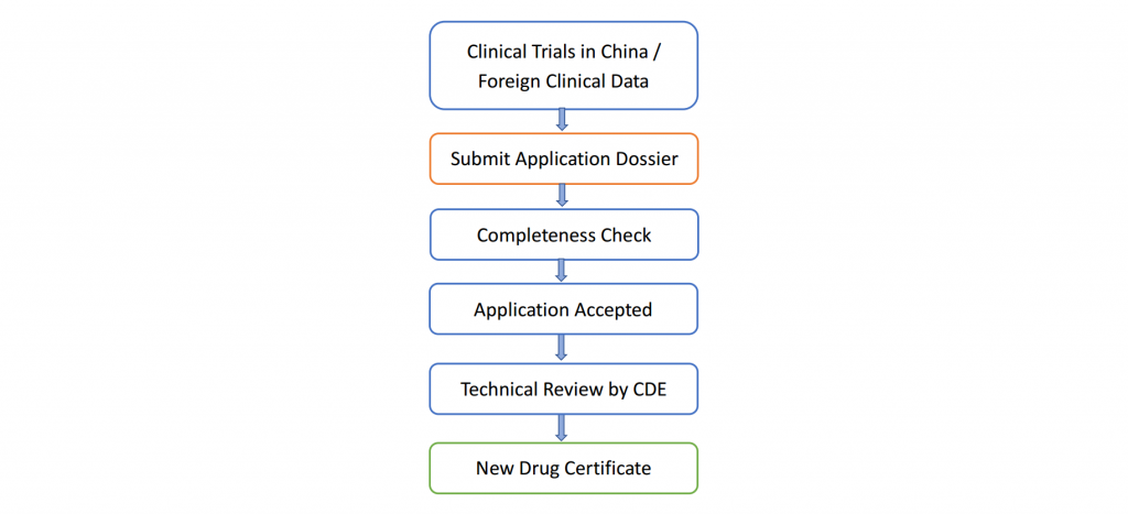 Fig. 2 Workflow of NDA Registration in China