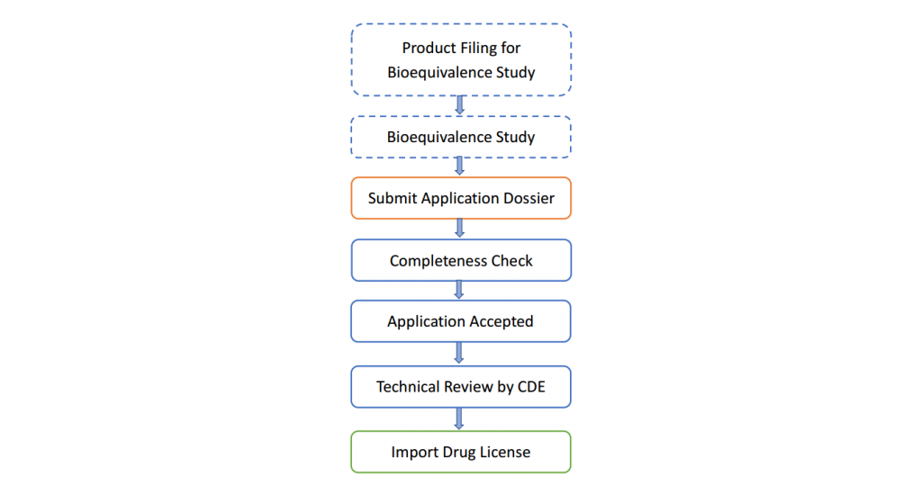 Fig. 3 Workflow of ANDA Registration in China