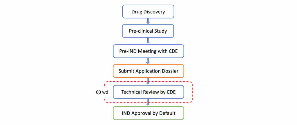 Fig. 1 Workflow of Pre-IND/IND Registration in China