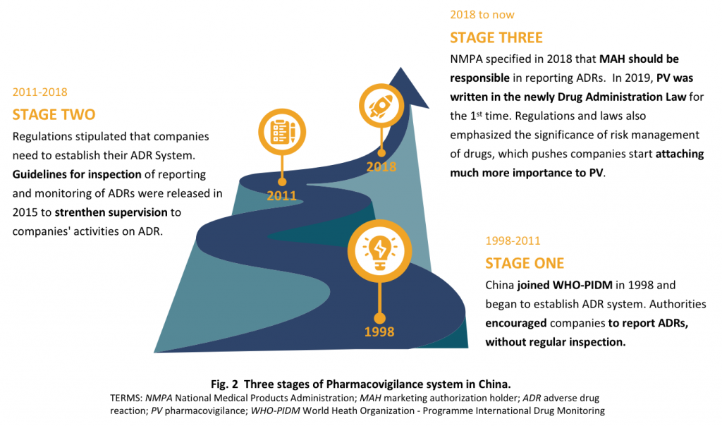 The history of Pharmacovigilance (PV) in China