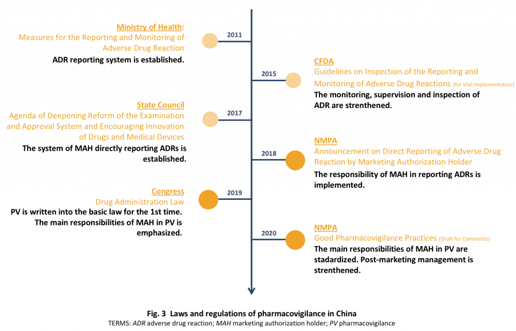 Laws and regulations of pharmacovigilance in China.