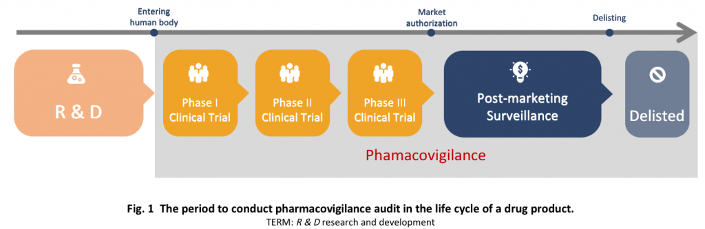 The period to conduct pharmacovigilance audit in the life cycle of a drug prodcut.