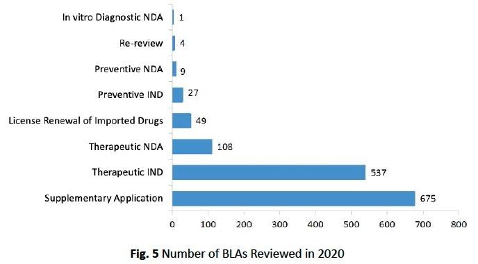 BLAs-reviewed-2020